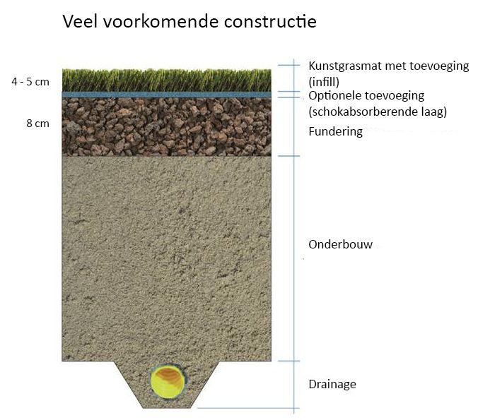 Figuur 1: Veelvoorkomende constructie kunstgrasvoetbalveld met infill