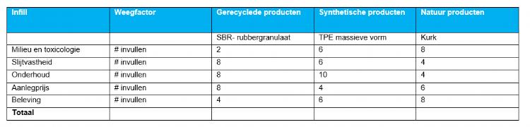 Tabel 2: voorbeeld invulmatrix type infill